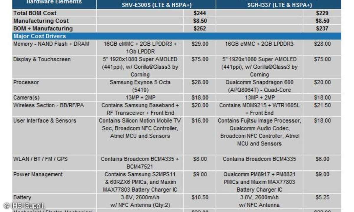 IHS iSuppli,Galaxy S4 Kosten