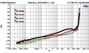 Denon AVR-4311