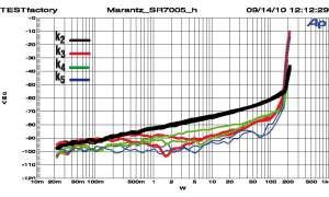 Marantz SR 7005