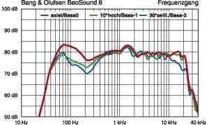 Bang & Olufsen BeoSound 8