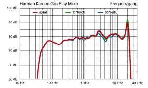 Harman Kardon Go + Play Micro