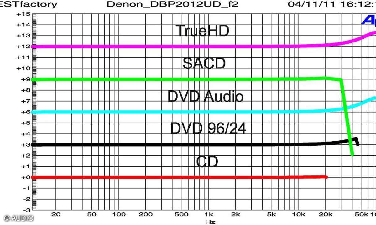 Denon DBP-2012 UD