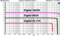 Calyx DAC 24/192