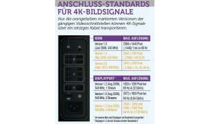 Anschluss, HDMI, 4K-Display