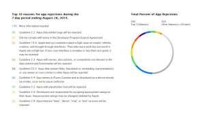 Top 10: App-Ablehnung im App Store