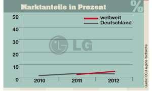 Marktanteile LG