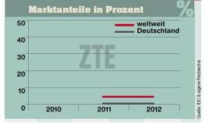 Marktanteile ZTE