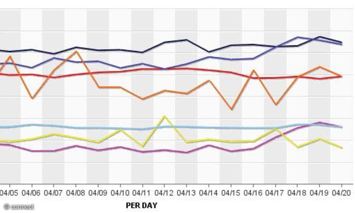 NGN-Netztest 2012