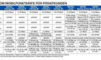 SWISSCOM MOBILFUNKTARIFE FÜR PRIVATKUNDEN
