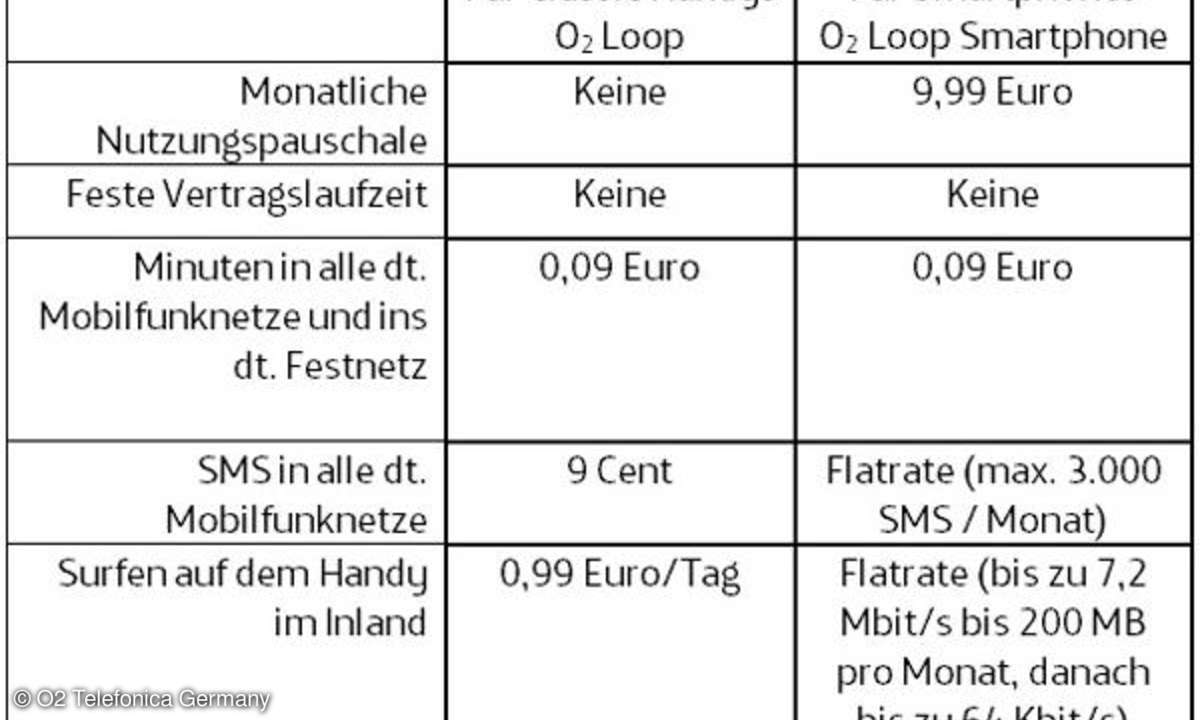 O2 Loop Tarife
