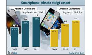 Bitkom-Marktzahlen, Verkaufszahlen Smartphones 2011