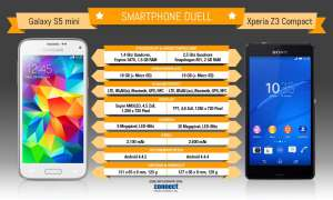 Infografik: Samsung Galaxy S5 mini vs. Sony Xperia Z3 Compact