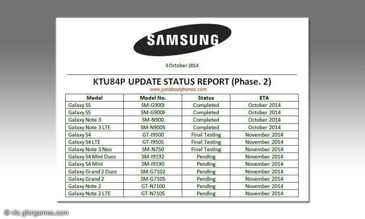 Geleakter Update-Plan für Android 4.4.4 auf Samsung-Smartphones