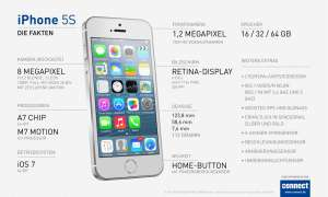 iPhone 5s Infografik