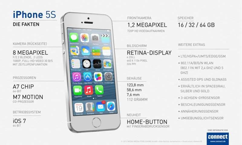Lohnt Es Sich Noch Ein Iphone 7 Zu Kaufen