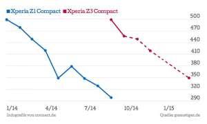 Xperia Z3 Compact Preisentwicklung