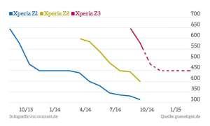 Xperia Z3 Preisentwicklung
