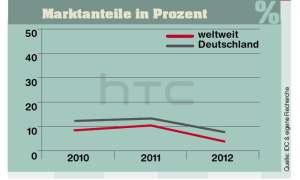 Marktanteile HTC