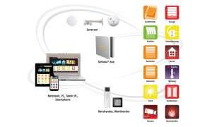 Smart Home Starter-Kits