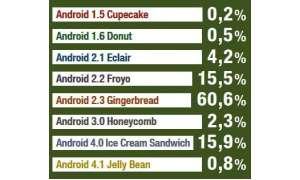 Verbreitung Android-Versionen