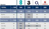 Netztest 2014 Großbritannien Ergebnisse