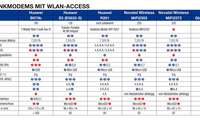Mobilfunkmodems mit WLAN Testergebnisse