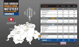 connect Netztest Schweiz 2013