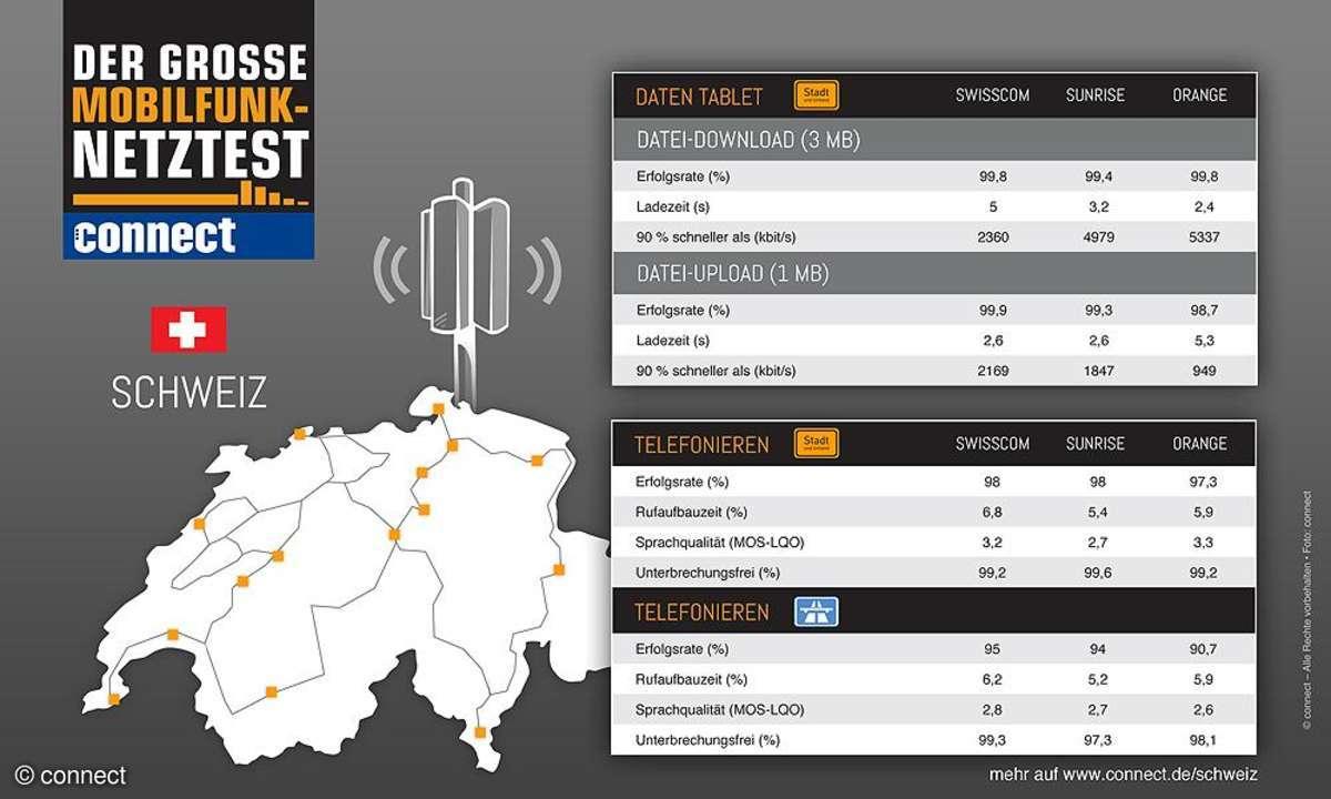 connect-Netztest Schweiz: Telefonie und Internet