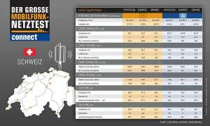 connect-Netztest Schweiz: Internet