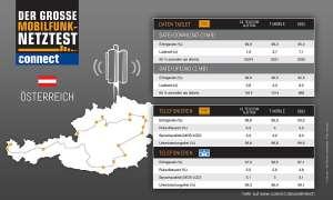 connect-Netztest Österreich: Telefonie und Internet