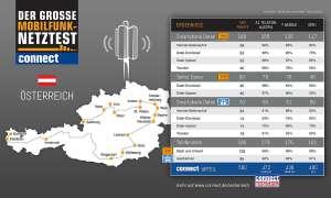 connect-Netztest Österreich: Ergebnis