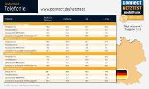 Netztest 2014/2015 Telefonie Infografik