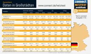 Netztest Deutschland 2014: Internet Großstädte - Infografik