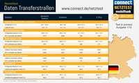 Netztest Deutschland 2014: Internet Transferrouten- Infografik