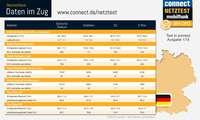 Netztest Deutschland 2014: Internet Züge - Infografik