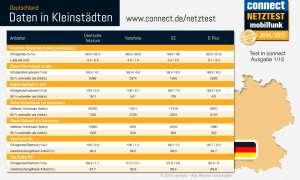 Netztest Deutschland 2014: Internet Kleinstädte - Infografik