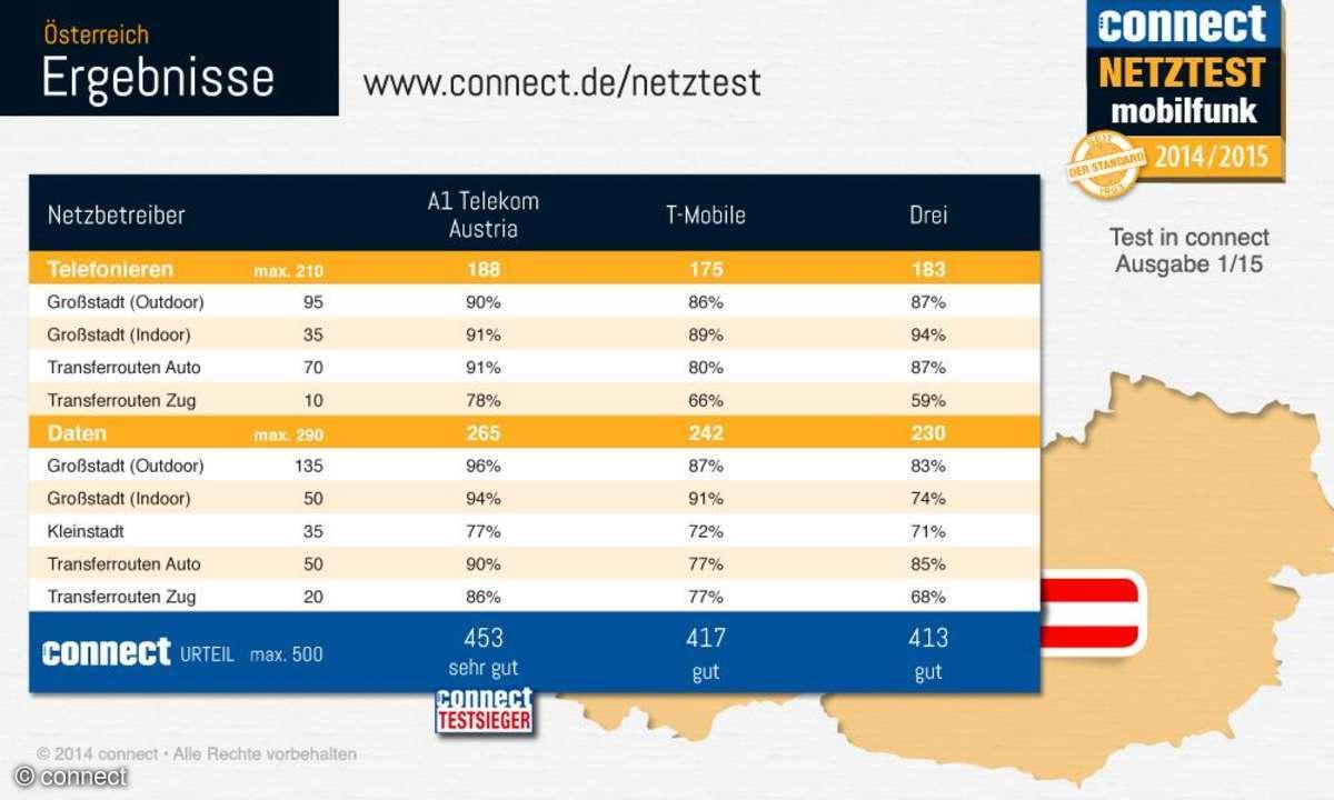 connect-Netztest 2014 Ergebnis Österreich Infografik
