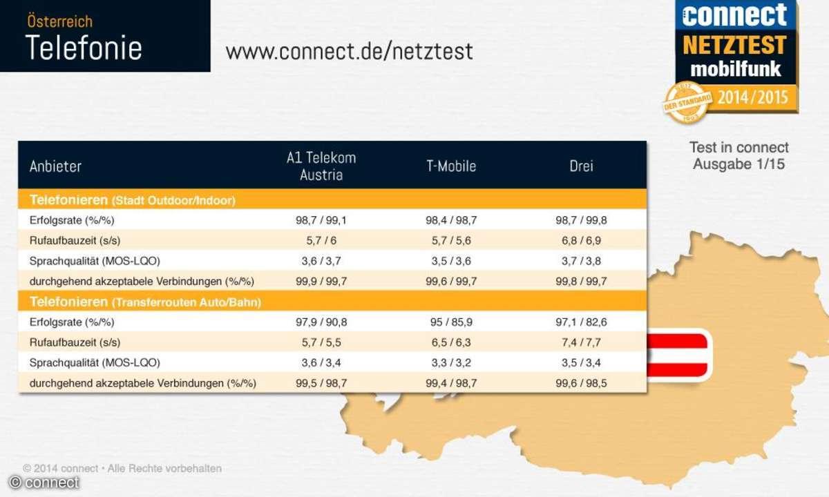 connect-Netztest 2014 Telefonie Österreich Infografik