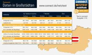 connect-Netztest 2014 Daten Großstädte Österreich Infografik