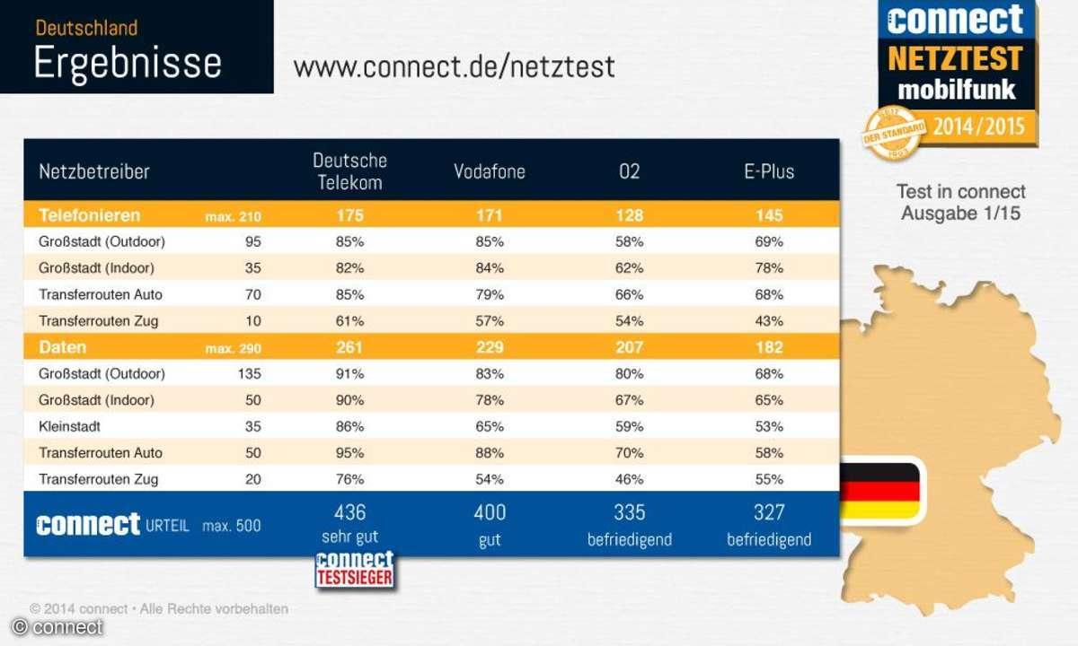 connect-Netztest 2014 Ergebnisse Deutschland Infografik