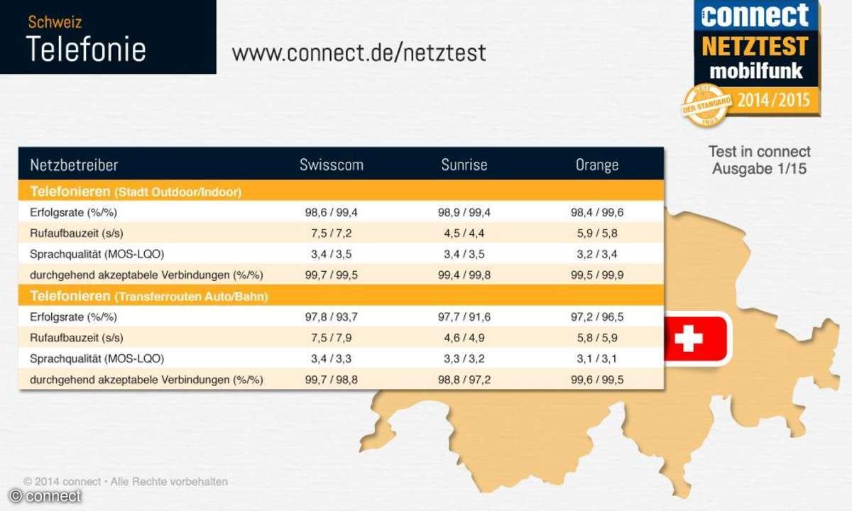 connect-Netztest 2014 Schweiz Telefonie Infografik