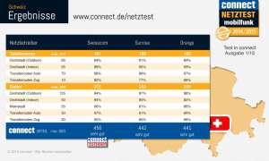 connect-Netztest 2014 Schweiz Ergebnis Infografik