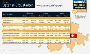 connect-Netztest 2014 Schweiz Daten Großstädte Infografik