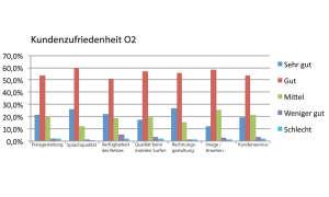 Kundenzufriedenheit O2