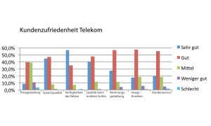 Kundenzufriedenheit Telekom