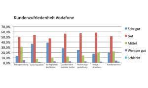 Kundenzufriedenheit Vodafone