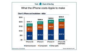 iPhone 6s Materialkosten
