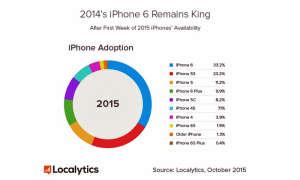 Localytics iPhone-Verbreitung