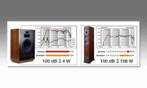 Wie viel Watt braucht der Lautsprecher? - connect