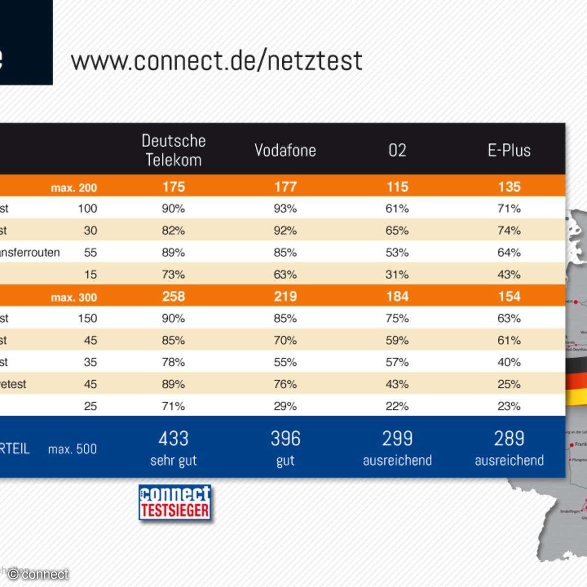 connect Netztest 2015